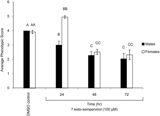 Adult Schistosoma mansoni motility is reduced in the presence of 7-keto-sempervirol.World Health Organisation motility metrics were used for scoring adult S. mansoni male and female worm phenotypes (5 worm pairs/ml) co-cultured (37°C and 5% CO2) with 7-keto-sempervirol (100 μM final concentration) for 24 hr, 48 hr and 72 hr. Phenotypes derived from a control group (media containing 1% v/v DMSO) of male and female worms cultivated for 24 hr (worm pairs cultured for 48 hr or 72 hr were identical to the 24 hr worms, S2 Fig.) is also illustrated. Mean motility values are indicated as histograms (n = 5 replicates/time-point) and the error bars represent the standard deviation of the mean (SD). Different letters indicate a significant difference between the mean phenotypic scores calculated by ANOVA and Tukey's post-hoc tests.