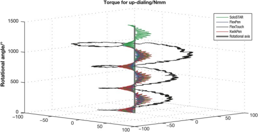 Illustration of torque for discontinuous up-dialing at 120°/s. Sample data of one test pen for each pen model