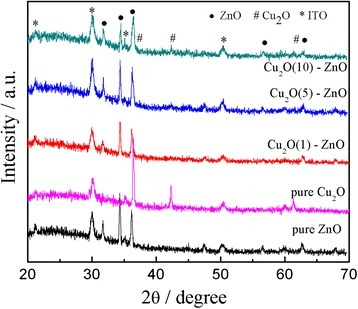 XRD patterns of the Cu2O-modified ZnO nanorods.