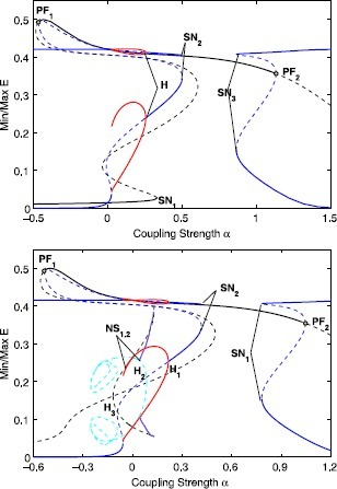 One parameter bifurcation diagram for  (top) and  (bottom). Colors indicate solution types: symmetric (black) and asymmetric (blue) steady states and symmetric (green) and in-phase asymmetric (red) and anti-phase asymmetric (light-blue) oscillations. Bifurcation labels are SN for saddle-node, PF for pitchfork, and H for Hopf. For the asymmetric branches, the upper part corresponds to one population, say , and then the lower part corresponds to the other population . The extremal values of E for quasi-periodic oscillations are indicated by purple lines. Thick lines indicate stable solution branches, thin dashed lines correspond to unstable branches