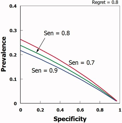 Combination of values of prevalence, specificity and sensitivity associated with a regret probability of 0.80.