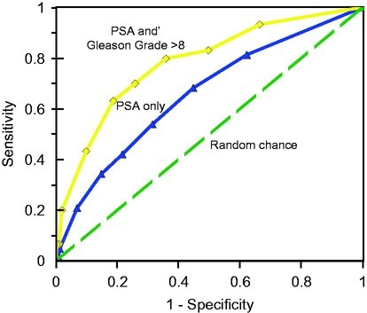 Receiver operating characteristic curves of prostate specific antigen (PSA) test, based on data from Thompson et al. (2005) among men aged 70 or more (AUC = 0.678). The top curve uses a combined PSA and Gleason Grade > 8 score (AUC = 0.827). The bottom curve is what would be expected by chance alone (AUC = 0.50).