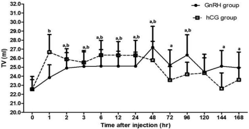 The results of ultrasonographic examination of male Shiba goats showed changes intestis volume (TV) after injection of GnRH or hCG. Results are presented as the mean ±SEM. a, b Values are significantly different (P<0.05)compared with 0 hr in the GnRH and hCG groups, respectively. (Note: No significantdifference was found between the groups at any time during the study.)