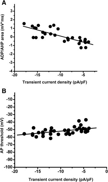 Direct correlation between the AP parameters characterizing neuronal excitability and TCD in the caps−lpH+ DRG neurons. AP parameters were measured at the AP initiation threshold in Tyrode's solution. TCD was measured in the same neurons at a voltage step from −100 to −50 mV when the external Tyrode's solution was changed for TEA-Cl, Ba2+-based solution. a Significant correlation between the ADP/AHP area and TCD. Pearson coefficient Pc = 0.78, p < 1.2*10−5. Number of cells: n = 28 from eight rats b Significant correlation between the AP threshold and TCD. Pearson coefficient, Pc = 0.52, p < 0.0015. Number of cells: n = 36 from eight rats