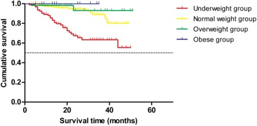 Differences in the cumulative survival curves among the four groups. Thecumulative survival curves were statistically different among the four groupsaccording to the log-rank test (χ2=31.67, P<0.001). Mortalitygradually increased as BMI decreased according to a trend test(χ2=35.16, P<0.001).