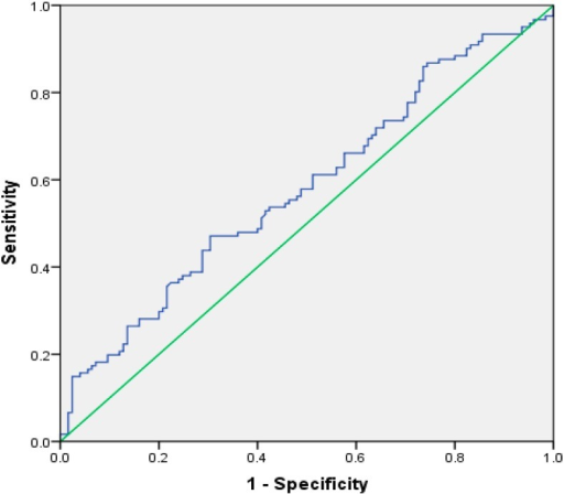 Receiver–operating characteristics (ROC) curve analysis for monocyte to lymphocyte ratio as a predictor of the severity of diabetic retinopathy.