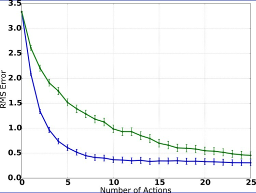 Entropy of the PDF estimate (simulation).When utilizing the IG procedure, the entropy of the PDF estimate decreases on average with each action, while the estimate of the source's position gets more precise. While random movements also lead to a monotonic decrease of entropy, the comparison of the curves shows clearly that the IG procedure is reducing the remaining uncertainty more efficiently.