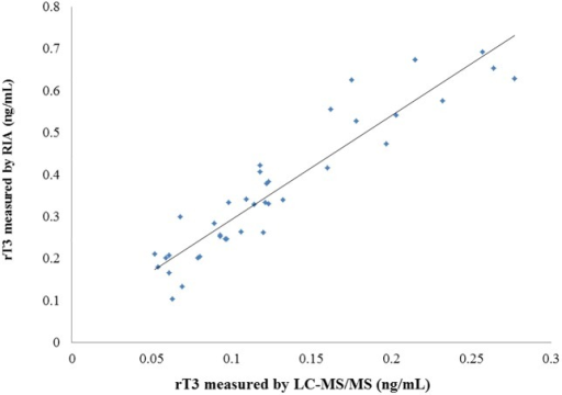 Comparison of the LC/MS/MS method with the RIA method for the measurement of serum rT3.y = 2.48x + 0.0456, r = 0.928, p < 0.001.