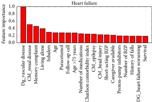 Ordered by their importance, the 20 variables with the greatest predictive value for readmission in the heart failure group.
