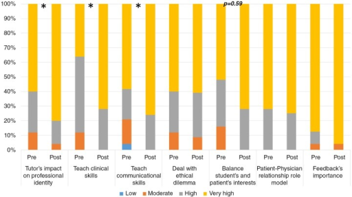 Practitioners' perceptions regarding tutor's role during clinical education: pre- versus post-workshop. Appendix 2, part 2; N = 25; *p < 0.05 Wilcoxon test.