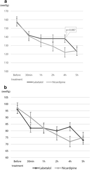 Changes in systolic (a) and diastolic (b) blood pressure by administration of labetalol and nicardipine during 5 hours