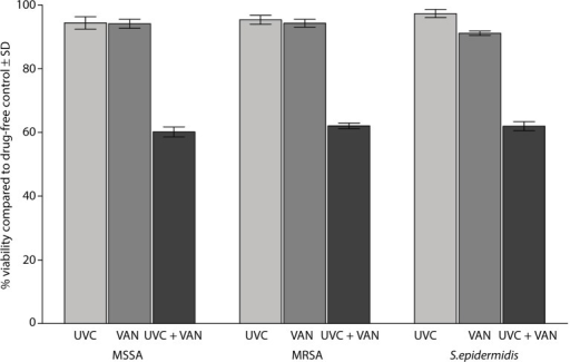 Effect of exposure to a sublethal dose of UVC light followed by treatment with twice the MBCs of VAN on the biofilms of 30 isolates of MSSA, MRSA, and S. epidermidis on the vascular catheter.Abbreviations: UVC, ultraviolet C; MBCs, minimum bactericidal concentrations; VAN, vancomycin; MSSA, methicillin-susceptible Staphylococcus aureus; MRSA, methicillinresistant Staphylococcus aureus; S. epidermidis, Staphylococcus epidermidis; SD, standard deviation.