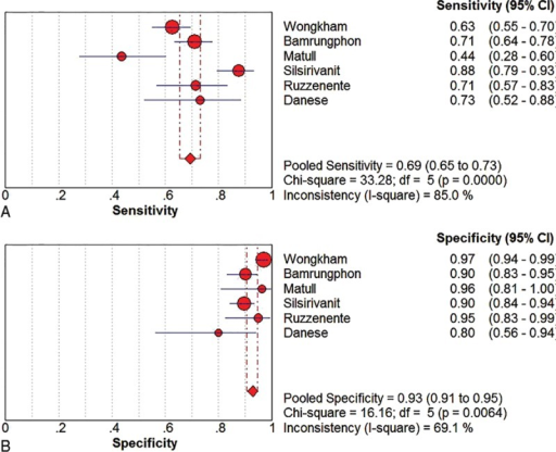 Pooled sensitivity and specificity of serum MUC5AC for CCA. A, Pooled sensitivity. B, Pooled specificity. CI, confidence interval; df, degrees of freedom.