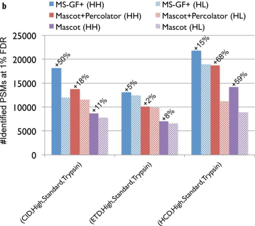 Comparison of MS-GF+ and other tools for diverse spectral types. The numbers of identified PSMs (a–c) or peptides (d) at 1% FDR are shown. Numbers above bars represent the percentages of increase in the number of identifications for MS-GF+ compared to other tools. (a) Results for the human datasets with varying fragmentations and instruments. MS-GF+, Mascot+Percolator, and Mascot results are shown along with the results in [20]. Percolator greatly increased the number of identifications as compared to Mascot, but MS-GF+ outperformed Mascot+Percolator for all the datasets. (b) Increase in the number of identifications due to the availability of high-precision product ion peaks. For the three human datasets representing HH spectra, MS-GF+, Mascot+Percolator, and Mascot were run using search parameters for HL spectra. The results of these searches (denoted by HL) are compared with the numbers of identifications for the regular searches (denoted by HH). HH searches identified more PSMs than HL searches for every tool and every dataset. The difference was larger for CID and HCD than ETD spectra. (c) Results for the yeast datasets with varying fragmentations and enzymes. MS-GF+ and Mascot+Percolator results are shown. MS-GF+ outperformed Mascot+Percolator for all these datasets. (d) Comparison of MS-GF+ and the results in [1] that used OMSSA along with in-house post-processing tools for the yeast datasets. The numbers of (unique) peptides at the peptide-level 1% are shown. In [1], only the number of identified peptides matched to proteins identified at 1% protein-level FDR was counted while for MS-GF+, the number of identified peptides was counted regardless of their matched proteins.