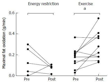 Maximal fat oxidation before and after six months of energy restriction (n = 6) or exercise training (n = 10); individual data. aP < 0.05 between pre and post intervention.