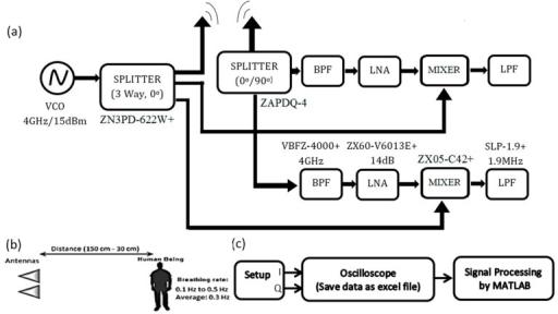 Radar System For Remote Sensing A Block Diagram Of T Open I