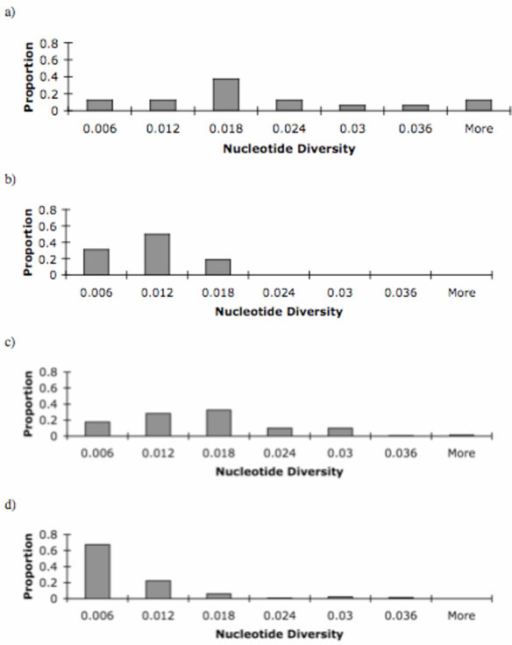 Frequency distribution of observed nucleotide diversity across loci in a) Singh et al. 16 X-linked and autosomal loci from African strains, b) Singh et al. 16 X-linked and autosomal loci from North American strains c) compiled data from X-linked and autosomal loci for African strains and d) compiled data from X-linked and autosomal loci for African strains.