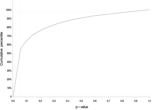 Distribution of p-values yielded by 10,000 iterations of the bias analysis for alachlor. The cumulative distribution of p-values from the 10,000 tests of trend generated by the bias analysis. This result pertains to the trend associating lifetime alachlor exposure-days with the rate of all lymphohematopoietic cancers. The p-value for this trend equaled 0.02 in the original paper, but fewer than 20% of the bias analysis iterations yielded a p-value of 0.02 or lower. Approximately 50% of the iterations yielded a p-value below 0.05 and the remainder yielded p-values greater than 0.05.
