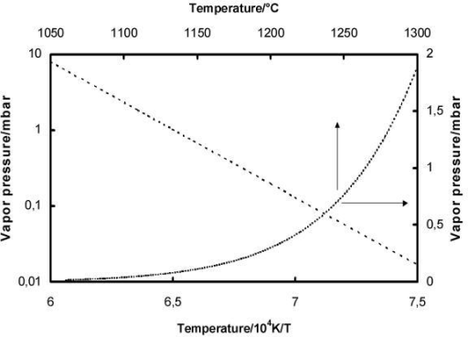 Vapor pressure of silicon monoxide vs. temperature on linear (on the right) and logarithmic scale (on the left).
