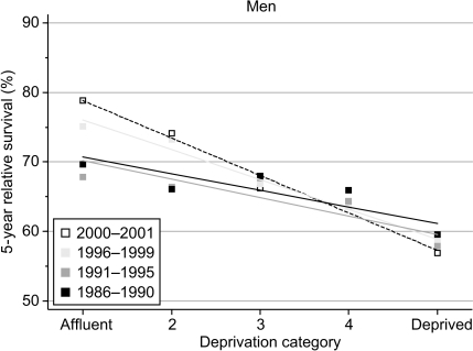 Trends in the deprivation gap in 5-year relative survival (%) by calendar period of diagnosis: England and Wales, adults (15–99 years) diagnosed during 1986–1999 and followed up to 2001.