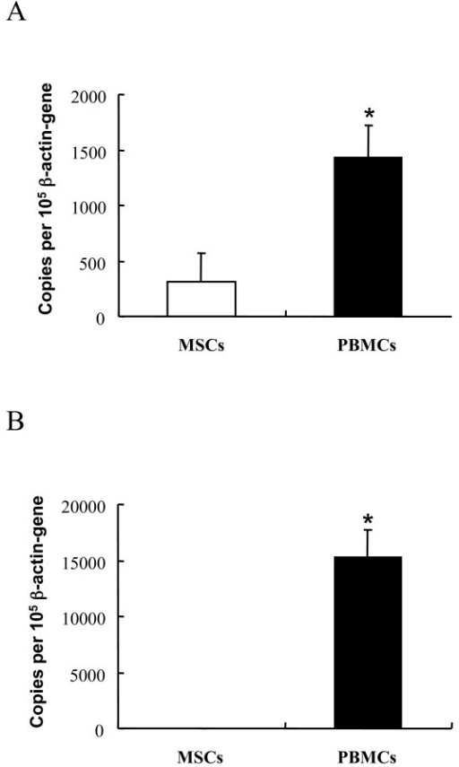 TLR4 and TLR2 constitutive gene expression in MSCs and PBMCs. Quantitative PCR revealed that constitutive expression of (A) TLR4 was higher in PBMCs than in MSCs, while (B) TLR2 was not expressed in MSCs. The data are pooled from three experiments, each done in duplicates, and expressed as mean ± SEM. * P < 0.05; ** P < 0.01.