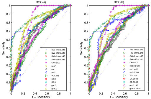 "ROC curves for data CK. ROC (a) for our measures, alignment-based measures and other statistical measures, all the statistical measures are based on k-word frequencies of protein sequence, with the parameter values as suffix. ROC (b) for our measures, alignment-based measures and other statistical measures, all the statistical measures are based on k-word frequencies of protein 'sequence space', with the parameter values as suffix. All the abbreviations of (dis)similarity measures are illustrated in the ""List of abbreviations"" section. A random classifier would generate equal proportions of FP and TP classifications, which corresponds to the ROC diagonal (dashed line)."