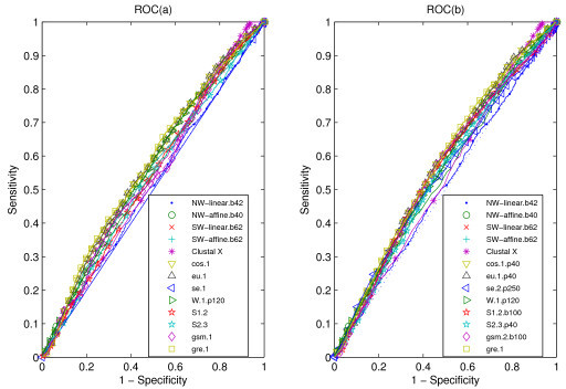 "ROC curves for data SP. ROC (a) for our measures, alignment-based measures and other statistical measures, all the statistical measures are based on k-word frequencies of protein sequence, with the parameter values as suffix. ROC (b) for our measures, alignment-based measures and other statistical measures, all the statistical measures are based on k-word frequencies of protein 'sequence space', with the parameter values as suffix. All the abbreviations of (dis)similarity measures are illustrated in the ""List of abbreviations"" section. A random classifier would generate equal proportions of FP and TP classifications, which corresponds to the ROC diagonal (dashed line)."