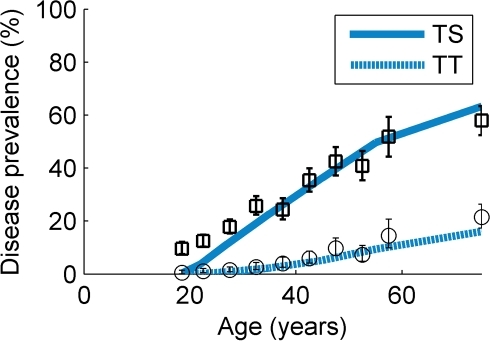 The age-dependent prevalence of the disease sequelae in a hyperendemic setting.Prevalence curves for trachomatous scarring (solid line) and trachomatous trichiasis (dotted line) are shown along with the data from [28] (circles (TS) and squares (TT) and 95%CI error bars), which were collected from the same district as the data of West et al. [25] during the mid-1990s, prior to drug treatment interventions. An assumption made here is that the incidence of the sequelae did not change over the decade prior to the first mass drug administration.