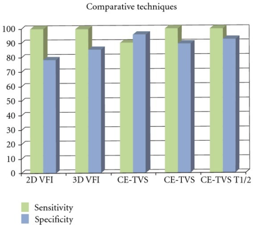 Relative accuracy (sensitivity and specificity of enhancement kinetic parameters) of various techniques using predetermined cutoff points of: 2D VFI (>0.4), 3D VFI (>0.5), CE-TVS (max >17.2 dB), CE-TVS ((1/2)Two > 41 sec), CE-TVS (AUC > 787 s−1).
