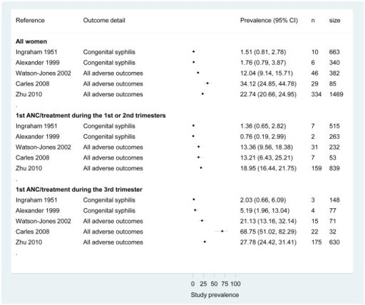 Prevalence of adverse pregnancy outcomes among all syphilis-positive women and by subgroup (tested or treated before the third trimester or during the third trimester).ANC, ante-natal care. All adverse pregnancy outcomes (APOs) included: low birth weight, stillbirth, and preterm birth for Watson-Jones 2002; low birth weight, preterm birth, intrauterine death for Carles 2008; congenital syphilis, foetal death, and neonatal death for Zhu 2010.