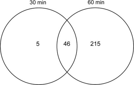 Venn diagram of gene expression in 30 min and 60 min open i venn diagram of gene expression in 30 min and 60 min treated e coli mg1655 ccuart Gallery
