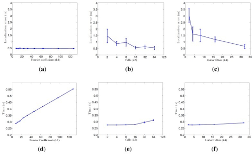 This figure shows the average error during the localization process depending on the descriptor parameters (a) Fourier Signature; (b) HOG; (c) gist and the average step time during localization depending on the descriptor parameters (d) Fourier Signature, (e) HOG; (f) gist.
