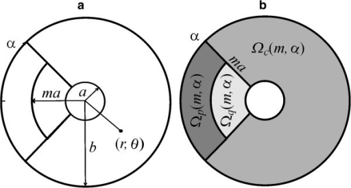 The geometry of the model. a) A circular trap of radius a (the coated pit) is encircled by an annulus of radius b (the reference region Ω associated with a coated pit). LDL receptors originally inserted at a point (r, θ) inside the reference annulus Ω, move afterwards by convection and diffusion until they are trapped in coated pits. b) Receptor insertion occurs according to a partitioned insertion rate function Srθ(c, p, q, m, α), which sorts receptors at distinct rates, and linked respectively to the disjoint regions Ωc, Ωp and Ωq.