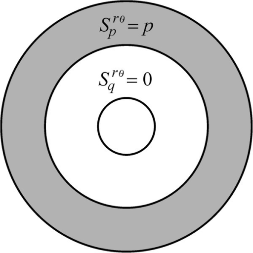 The p-peripheral insertion mode. An insertion form denoted here by means of Srθ(0, p, 0, m, π). It is a radially symmetric and polarized and linked to the case,, and, with p a positive constant.