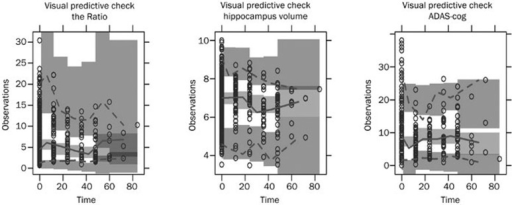 Visual predictive check from 1000 simulations. The solid line represents the median observed data, and the gray field around it represents a simulation-based 95% confidence interval for the median. The observed 5% and 95% percentiles are presented with dashed lines, and the gray fields around them are their 95% confidence intervals. The observed data are represented by circles.