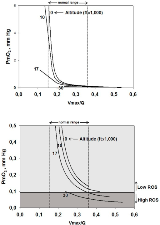 Mitochondrial Po2 () as a function of regional ratios of metabolic capacity () to blood flow () at four altitudes.The lower  (supply) is in relation to  (demand), the lower is  at any altitude; also,  at any  ratio falls with increasing altitude. Vertical dashed lines mark the normal range of . Both panels show the same data, but the lower panel expands the y-axis in its lower range to show when ROS generation is high (i.e., when ). Below 17,000ft, ROS generation remains low, but above this altitude, regions of normal muscle with high  ratio generate high ROS levels, until at the Everest summit, almost the entire muscle generates high ROS levels.