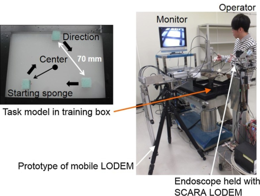 Experimental setup for measuring the time required to complete a task involving a simple model. The model comprised three sponges arranged in a regular triangle with separations of 70 mm. The operator stood on the left-hand side of the table and controlled the prototype mobile LOEDM using the button controller attached to a forceps held in the left hand