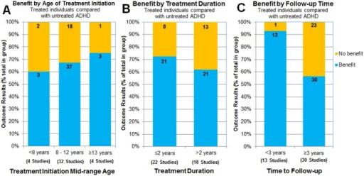Effect of age of treatment initiation, treatment duration, and follow-up time.Bars represent the percentage of outcomes reported for each age-of-initiation group (A), treatment duration (B), or time to follow-up measures (C). The numbers on the bars are the number of outcomes represented by the section of the bar. The number of studies represented in each bar is presented below the bars.