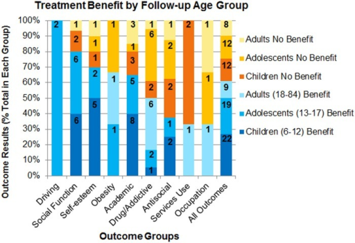 Treatment benefit by follow-up age group for each outcome domain.Colors and shades within bars represent the percentage of outcomes reported for each outcome domain. Blue = benefit; orange-yellow = no benefit. Darker shades indicate younger age groups. The numbers on the bars are the number of outcomes represented by the section of the bar.
