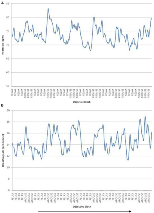 (A) Heart rate fluctuations over the scanning duration, peaks correspond to increased heart rate/arousal blocks, troughs correspond to decreased heart rate/relaxation blocks. (B) Breathing rate fluctuations over time. Arrow indicates passage of time. Data illustrated from a representative single participant.