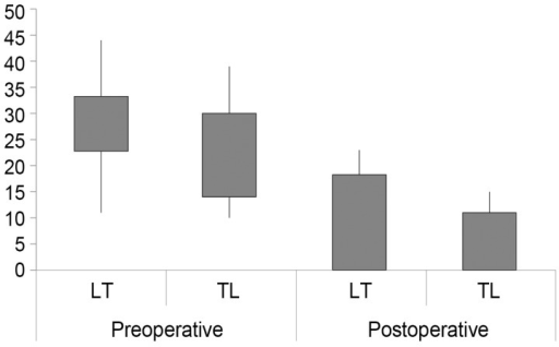 Preoperative and postoperative neck disability index (NDI) scores. In the large tubular (LT) retractor group, the mean NDI score at the final follow-up was significantly improved from 28.0 to 12.0 (p<0.001). In the TrimLine (TL) retractor group, the mean preoperative and final follow-up NDI scores were 21.9 and 6.0, respectively. The mean score improved significantly (p=0.008).