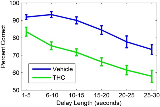 Delayed nonmatch-to-sample behavioral performance during vehicle and tetrahydrocannabinol (THC) sessions. Mean correct nonmatch responses summed across all rats (n = 10) shows the delay-dependent decline in performance under both conditions. A within subjects design with at least one non-drug day between THC administration was used. All animals were given THC (1.0–3.0 mg/kg) for at least five sessions spaced over consecutive weeks. Error bars indicate S.E.M.