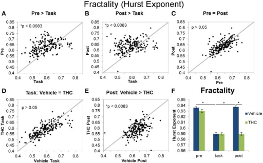 Fractality (Hurst exponent) across recording phases and drug conditions. The scatter plots show each data point obtained by averaging the Hurst exponent for individual neurons over all recordings. All neurons included in the analysis were recorded for 2–8 days of vehicle and THC administration. Thick gray lines are y = x. Data points from vehicle only sessions are displayed in (A–C). (A) Neurons exhibited greater Hurst exponents during the pre-task recordings compared to DNMS task recordings. (B) The Hurst exponent of ISIs was also greater during the post-task compared to task recordings. (C) Hurst exponents were similar during pre-task and post-task recordings. (D) THC had no effect on the Hurst exponent of neurons recorded during the DNMS task. (E) THC significantly reduced the Hurst exponent during post-task recordings. (F) Each bar was obtained by averaging Hurst exponent values from individual spike trains within specified recording phase and drug treatment combinations (n = 771–1004 neurons per group). Errors bars represent S.E.M. Statistical significance is designated by * indicating p < 0.0083.