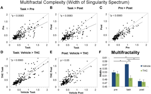 Multifractality (singularity spectrum width) across task and rest conditions after vehicle or THC administration. The scatter plots show each data point obtained by averaging singularity spectrum width for individual neurons over all recordings. All neurons included in the analysis were recorded for 2–8 days of vehicle and THC administration. Thick gray lines are y = x and thin black lines are regression lines. Data points from vehicle only sessions are displayed in (A–C). (A) Neurons exhibit greater multifractal complexity (defined by the width or the singularity spectrum) during the DNMS task compared to pre-task recordings. (B) Multifractal complexity of ISIs is greater during the task compared to post-task recordings. (C) On average, multifractal complexity is greater during the pre-task resting state recording compared to the post-task recordings. (D) THC significantly reduces multifractal complexity during the DNMS task. (E) THC has no effect on multifractal complexity during the post-task recordings. (F) Each bar was obtained by averaging multifractality (width h) from individual spike trains within specified recording phase and drug treatment combinations (n = 771–1004 neurons per group). Errors bars represent S.E.M. Statistical significance is designated by * indicating p < 0.0083.