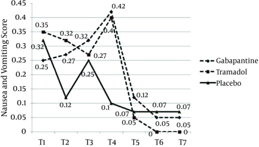 The Trend of Changes of Nausea and Vomiting Score in the Three Groups