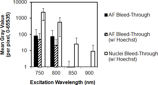 Effect of excitation wavelength on Hoechst 33342 and autofluorescence bleed-through. Bleed-through of fluorescence (AF) associated with Hoechst 33342-stained nuclei (nuclei bleed-through) and of AF from extracellular matrix (AF bleed-through) was collected through a near red filter channel (565–605 nm) at different 2-photon (2P) excitation wavelengths. Black columns: AF bleed-through intensity from fixed trabecular meshwork (TM). Hatched columns: AF bleed-through intensity from fixed TM colabeled with Hoechst 33342. White columns: Nuclear bleed-through. Nuclear bleed-through was an order higher than AF bleed-through. y-axis (mean gray value of fluorescence intensity) is set to a logarithmic (base 10) scale. Error bars=standard deviation.
