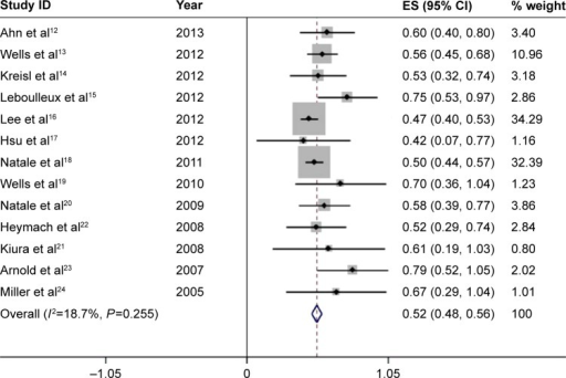 Forest plot of the total incidence of all-grade diarrhea of patients with carcinomas receiving vandetanib.Notes: The size of the gray square corresponded to the weight of the study in the meta-analysis. The horizontal line represented the 95% confidence interval (CI), and the vertical dotted line showed the total incidence of all-grade diarrhea. Since heterogeneity test indicated no heterogeneity, the total incidence of all-grade diarrhea was calculated using the fixed-effects model.Abbreviation: ES, effect size.