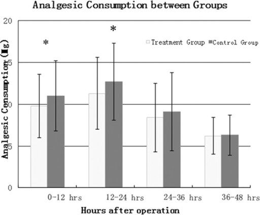 Analgesic consumption between two groups.