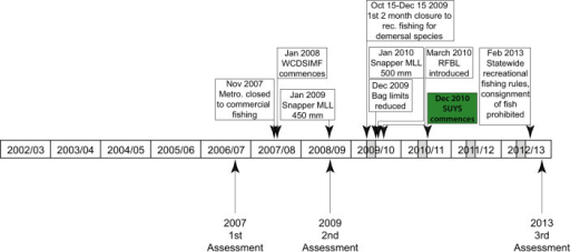Timeline of assessments and management changes for demersal species in the West Coast Bioregion.Timeline of fish skeleton sampling, assessments, management changes and the commencement of Send Us Your Skeletons (SUYS) for monitoring the key demersal species. WCDSIMF, the commercial West Coast Demersal Scalefish (Interim) Managed Fishery; MLL, minimum legal length; RFBL, Recreational Fishing from a Boat License. Light grey bars represent the timing of the annual two month closure (15th October to 15th December) to recreational fishing for demersal species.