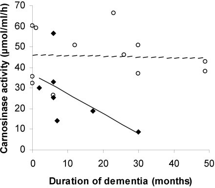 Relationship between the duration of dementia and carnosinase activity in patients with MD (◆, n = 7) and AD (○, n = 12). Duration is the time from the first recorded date of diagnosis to the date of blood collection. Duration of dementia was significant for the MD group (--, r = -0.76, p = 0.05) but not for the AD group (----, r = -0.06, p = 0.86).